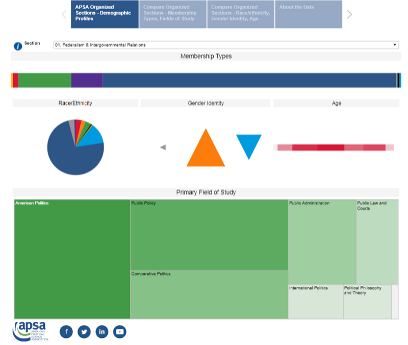 Organized Sections Dashboard